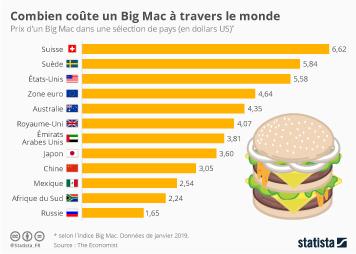 McDonald's Infographie - Combien coûte un Big Mac à travers le monde