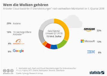 Cloud Computing Infografik - Wem die Wolken gehören
