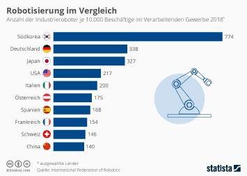 So viele Roboter kommen auf 10.000 Beschäftigte