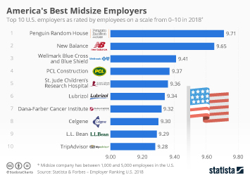 Employment in the United States Infographic - America's Best Midsize Employers