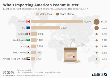 Peanut Butter Industry Infographic - Who's Importing American Peanut Butter