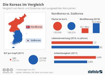 Nordkorea Infografik - Die Koreas im Vergleich