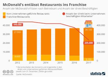McDonald's Infografik - McDonald's entlässt Restaurants ins Franchise