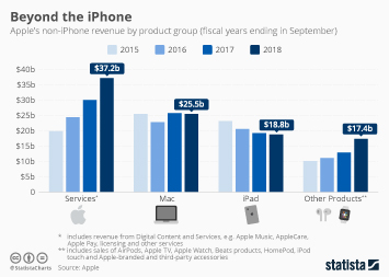 Apple Infographic - Beyond the iPhone