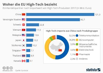Außenhandel Infografik - Woher die EU High-Tech bezieht