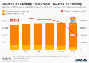 McDonald's Infographic - McDonald's Shifting Restaurants Towards Franchising