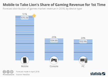 Mobile to Take Lion's Share of Gaming Revenue for First Time