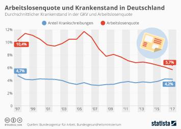 Arbeitslosigkeit Infografik - Arbeitslosenquote und Krankenstand in Deutschland