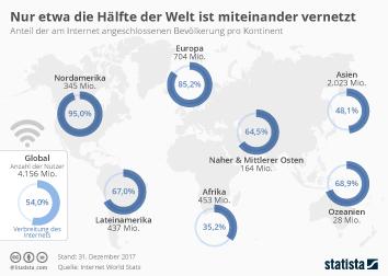 Internetnutzung weltweit Infografik - Nur etwa die Hälfte der Welt ist miteinander vernetzt