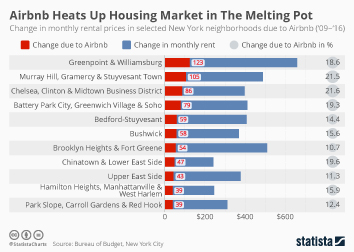 Airbnb Infographic - Airbnb Heats Up Housing Market in The Melting Pot
