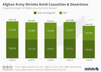 Afghanistan Infographic - Afghan Army Shrinks Amid Casualites & Desertions
