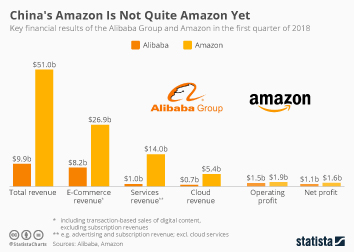 E-Commerce in China Infographic - China's Amazon Is Not Quite Amazon Yet