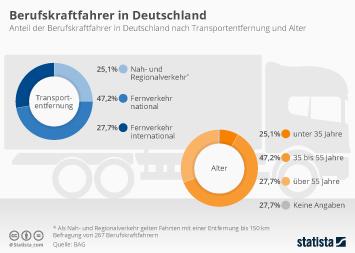 Logistikunternehmen Infografik - Berufskraftfahrer in Deutschland