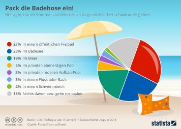 Freizeitaktivitäten Infografik - Pack die Badehose ein!