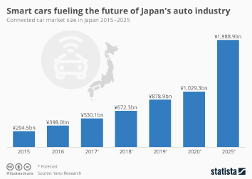 Automotive Industry in Japan Infographic - Smart cars fueling the future of Japan's auto industry