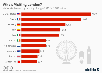 Travel and tourism in the United Kingdom (UK) Infographic - Who's Visiting London?