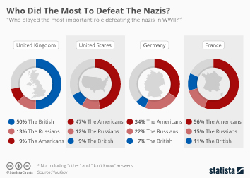 Global economy Infographic - Who Did The Most To Defeat The Nazis?