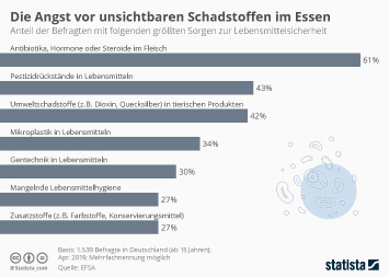 Lebensmittelindustrie in Deutschland Infografik - Darüber sorgen sich Deutsche in Ihrem Essen am meisten