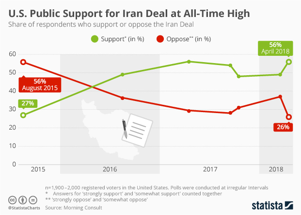 U.S. Public Support for Iran Deal
