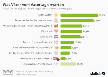 Alkoholische Getränke Infografik - Was Väter vom Vatertag erwarten