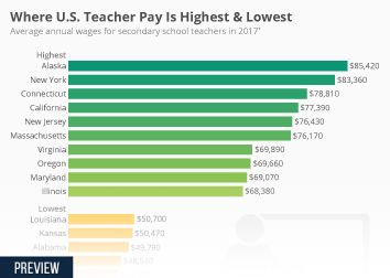 Where U.S. Teacher Pay Is Highest & Lowest