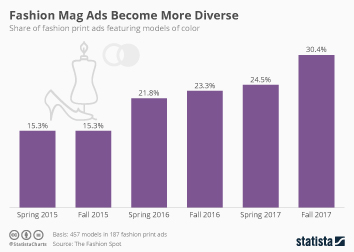 Advertising consumption and perception Infographic - Fashion Mag Ads become more Diverse
