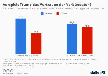 USA Infografik - Verspielt Trump das Vertrauen der Verbündeten?