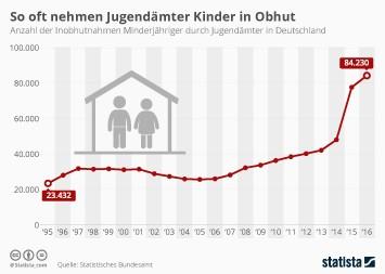 Kinder Infografik - So oft nehmen Jugendämter Kinder in Obhut
