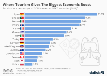 Where Tourism Gives The Biggest Economic Boost