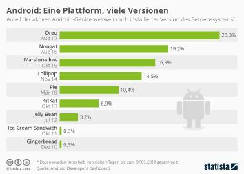Android Infografik - Android: Eine Plattform, viele Versionen
