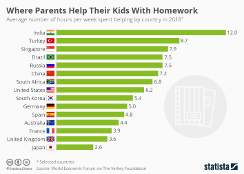 Where Parents Help Their Kids With Homework