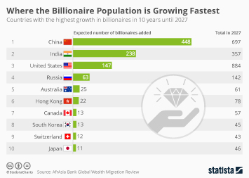 Billionaires around the world Infographic - Where the Billionaire Population is Growing Fastest