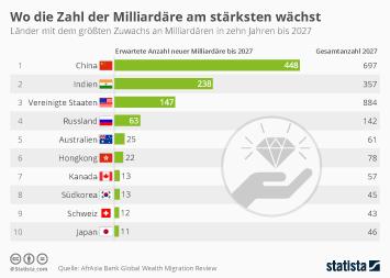 Millionäre, Milliardäre Infografik - Wo die Zahl der Milliardäre am stärksten wächst