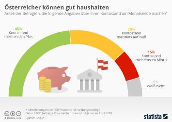 Österreich Infografik - Österreicher können gut haushalten
