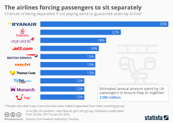 Air transportation Infographic - The airlines forcing passengers to sit separately
