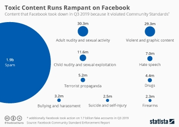 Toxic Content Runs Rampant on Facebook