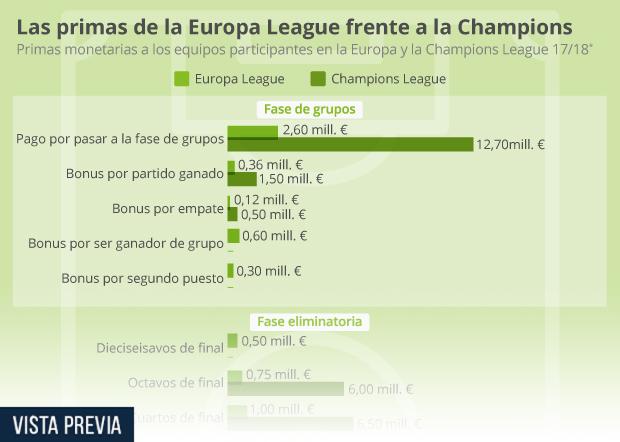 Las bonificaciones de la Champions vs. Europa League