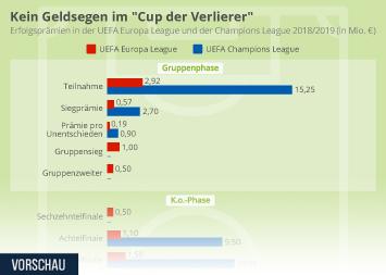 """UEFA Infografik - Kein Geldsegen im """"Cup der Verlierer"""""""