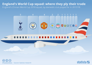 Premier League Infographic - England's World Cup squad: where they ply their trade