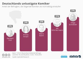 Fernsehen Infografik - Deutschlands unlustigste Komiker