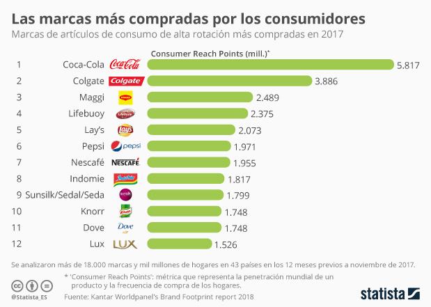 Coca-Cola, marca más consumida del mundo por sexto año consecutivo