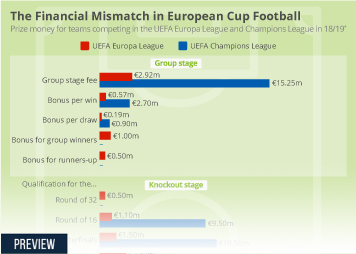 UEFA Infographic - The Financial Mismatch in European Cup Football
