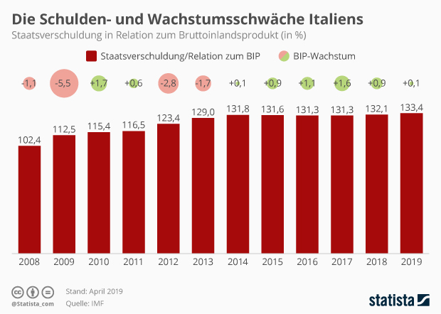 Staatsverschuldung Italiens in Relation zum BIP
