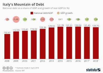 The British Royal Family Infographic - Italy's Mountain of Debt