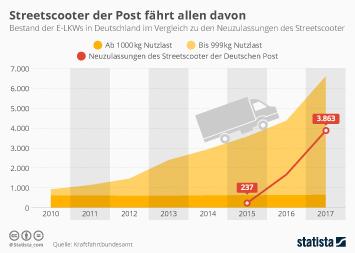 Elektromobilität Infografik - Streetscooter der Post fährt allen davon