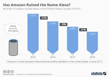 Amazon Infographic - Amazon: Ruining Baby Names Since 2015