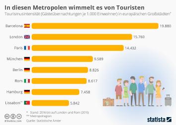 Tourismus weltweit Infografik - In diesen Städten wimmelt es von Touristen