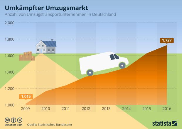 Anzahl von Umzugstransportunternehmen in Deutschland