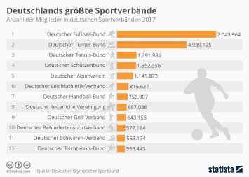 Dienstleistungsbranche Infografik - Deutschlands größte Sportverbände