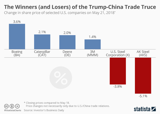 Winners Losers of Trump China Trade Truce